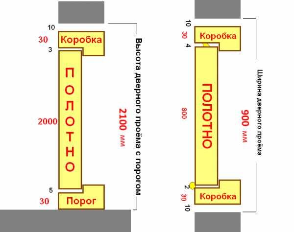 стандартные проемы для межкомнатных дверей размеры дверных
